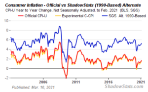 Consumer Inflation - Official vs. ShadowStats Alternate
