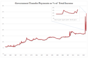 Government Transfer Payments as % of Total Income